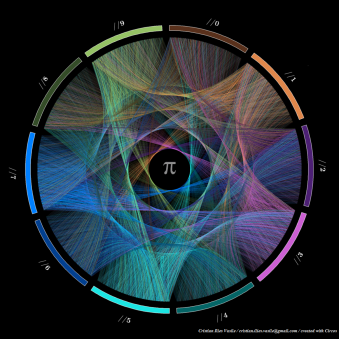 """a series of circular representations of pi, where the numbers are connected across the circle with a chord"" https://www.washingtonpost.com/wp-apps/imrs.php?src=http://img.washingtonpost.com/blogs/wonkblog/files/2015/03/links-pi-cristian.png&w=1484"