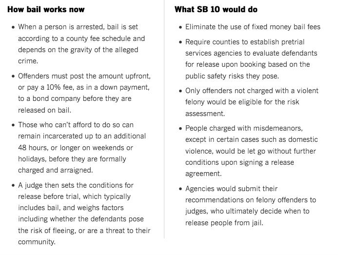 LA Times What SB 10 would do